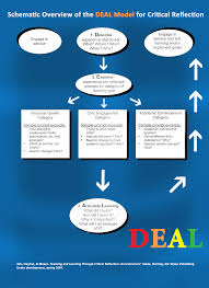 write reflection paper reflection ipfw deal model
