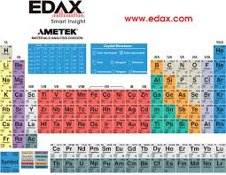 Element Table Periodic Table Of Elements Edax