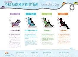 Oklahoma what is the safest way to travel images 4 things to know about oklahoma 39 s new car seat law metrofamily png