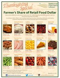 farmer s of retail food dollar thanksgiving infographic