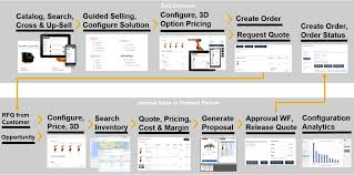 quote approval definition sap configure price and quote on hybris u2013 multi channel cpq and