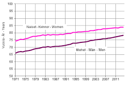 life expectancy tables 2016 statistics finland deaths 2014