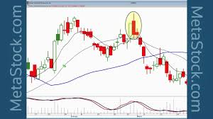 high profit trades found with candlestick breakout patterns