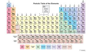periodic table of elements test list of periodic table of element sorted by atomic number