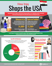 what do iraqis buy from america myus international shipping