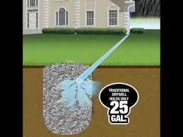 Backyard Drainage Ideas Drainage Systems For Landscape And Yard Flo Well And Pop Up
