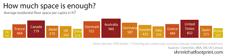 Metre To Square Feet How Big Is A House Average House Size By Country