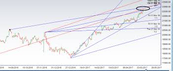 22500 Bank Nifty Does 250 Points Above 22500 Eod Analysis Bramesh U0027s