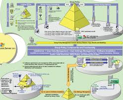 The Domain Map Active Directory Poster Welcome To Learn And Share Blog