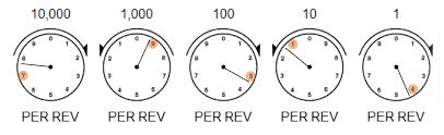 meter readings saskpower