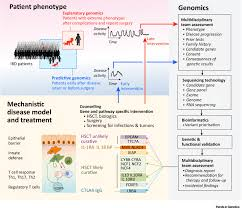 clinical genomics in inflammatory bowel disease trends in genetics