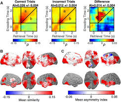 Time Difference Map Cued Memory Retrieval Exhibits Reinstatement Of High Gamma Power