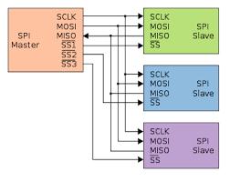 serial peripheral interface bus wikipedia