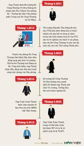 xe lexus dat tien nhat infographic quá trình công tác của phó chủ tịch tỉnh đi xe lexus