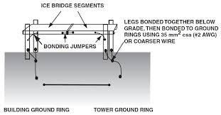 Ground Wire Size Table by Self Supporting Ice Bridge Grounding Ri Cashe Standard