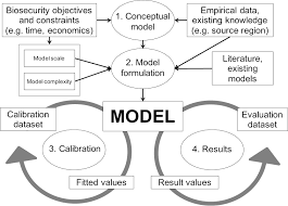 practical guidelines for modelling post entry spread in invasion