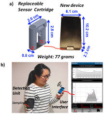 sensors free full text a novel wireless wearable volatile