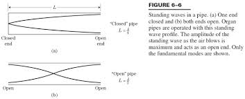 standing sound waves longitudinal standing waves