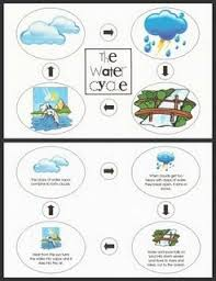 37 best water cycle images on pinterest water cycle interactive