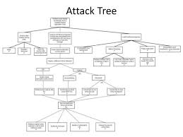 attack tree for stealing the binary code owasp 2013 top 10 mobile ri