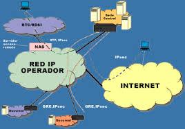 Comunicacion por internet.