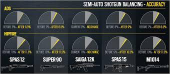 siege auto discount rainbow six siege 4 1 update rebalances pulse and semi auto shotguns