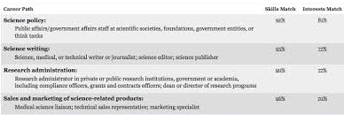 career development plans myidp individual development plan by science careers the node