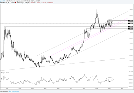 Setting The Table by Weekly Gbp Usd Setting The Table For Cable