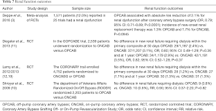 current outcomes of off pump versus on pump coronary artery bypass