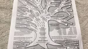 the christian family tree how all denominations are related