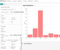 open source data visualization tool by airbnb benefits and but it u0027s not a problem because you can always create a view by joining as many tables as needed your future bi report can consist of one or more slices