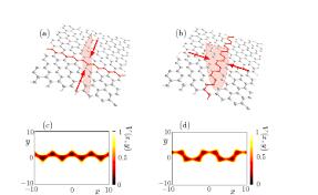 Armchair Zigzag The Nonlinear Dirac Equation In Bose Einstein Condensates