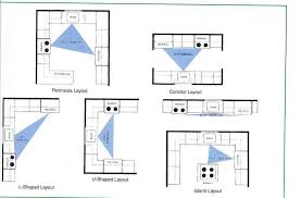 Kosher Kitchen Floor Plan Kosher Kitchen Layout Small Kitchen Layouts Ideas U2013 Three