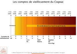 ag e de bureau cognac fr all about cognac