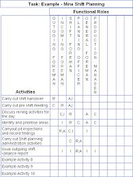 Change Management Plan Template Excel Raci Chart Matrix Diagram Analysis And Change Management Tools
