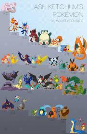 ash u0027s pokemon ranking by win percentage pokémon know your meme