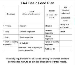 three facts about basic meal plan