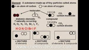 elements compounds u0026 mixtures oh my youtube