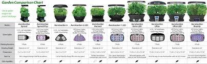 Aerogarden by Miracle Gro Aerogarden Bounty Led W Gourmet Herb Seed Pod Kit