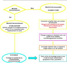 protocole nettoyage bureau entretien des dm entretien des locaux gestion du linge gestion des