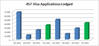 Temporary Visa Holders In Australia Likely To Tighter 457 Visa Statistics For Q1 2015 Australia Immigration