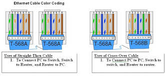 network wiring color code travelwork info