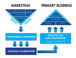 the importance of using a high converting mlm sales funnel to help
