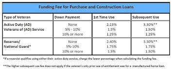 va loans versus conventional loans which would be better