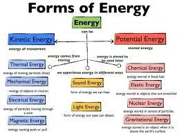 best 25 energy transformation ideas on pinterest types of