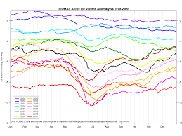 blog the great white con putting the arctic sea ice record