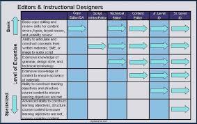 career path template powerpoint template update234 com