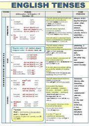 best 25 verb tenses exercises ideas on pinterest english tenses