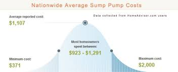 2017 average sump pump installation costs how much does a sump