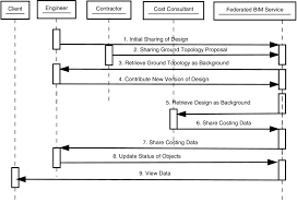 management of collaborative bim data by federating distributed bim